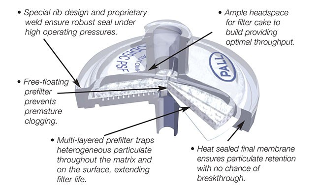 acrodisc psf diagram